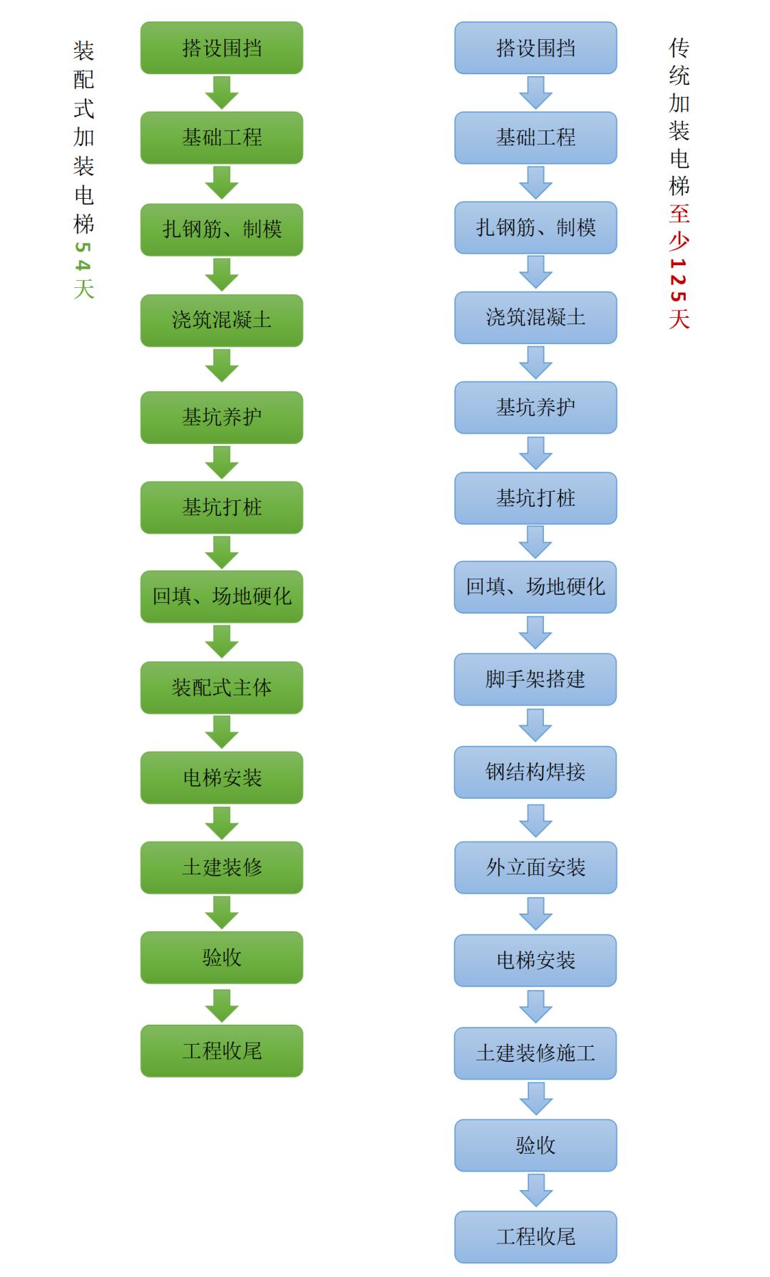 """旧改用上新科技!上海市虹口区复旦小区引入""""装配式加梯""""惠民生-4"""